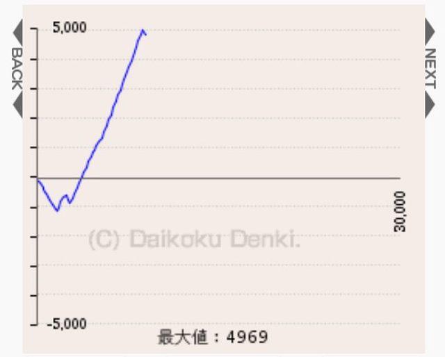 スロットスランプグラフ