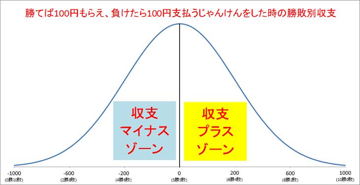 パチンコ&スロット期待値グラフ