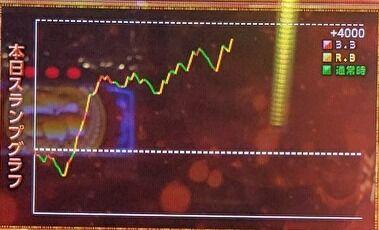 バジリスク絆2 設定4 グラフ