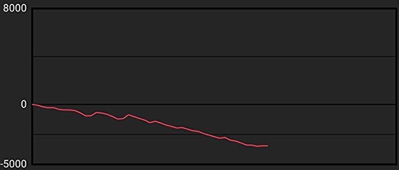 バジリスク絆2 設定1 グラフ