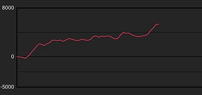 バジリスク絆2 設定6 グラフ