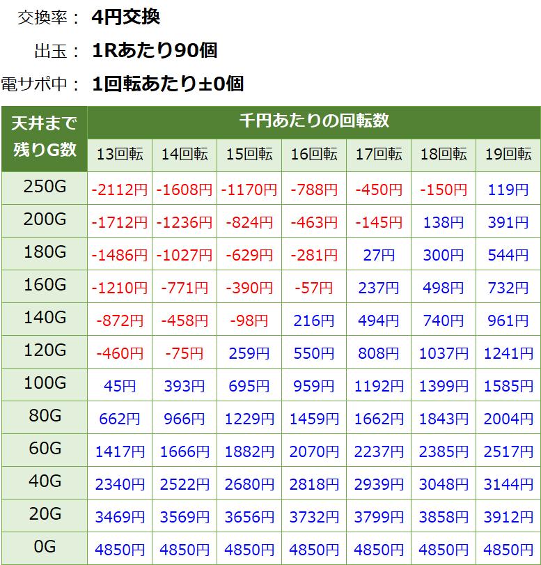 P GⅠ優駿倶楽部 遊タイム期待値