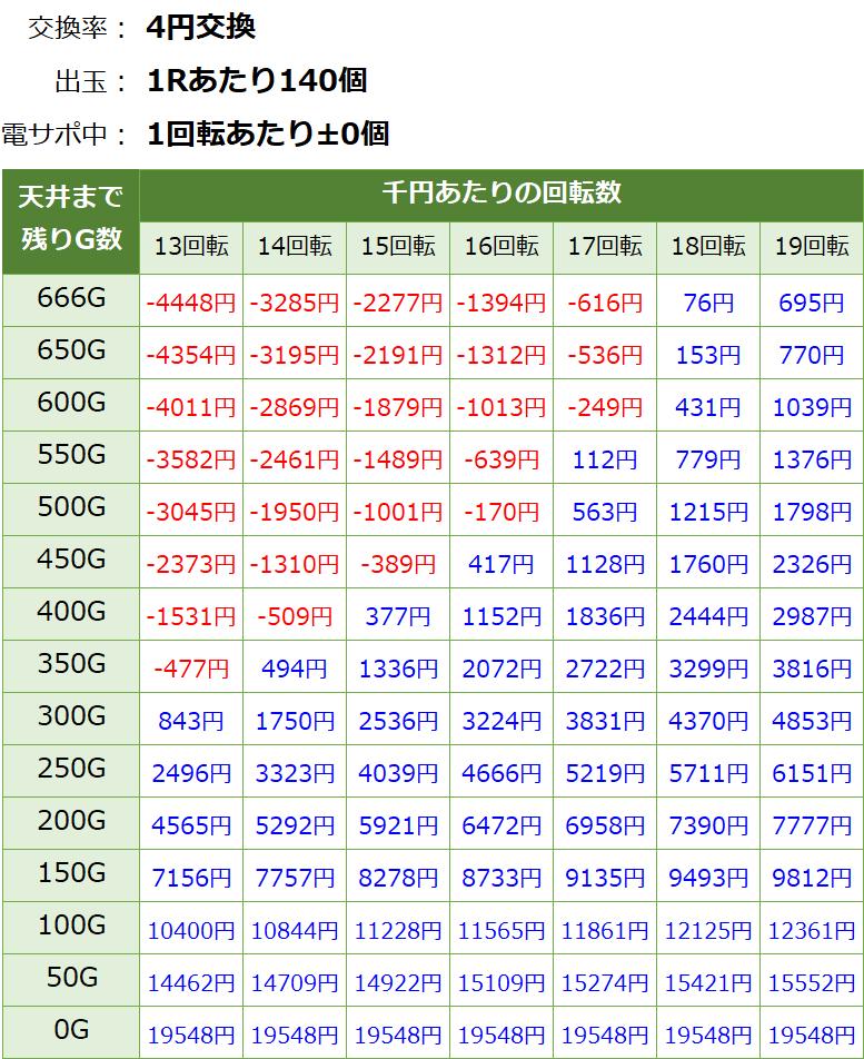 P戦国乙女6 暁の関ヶ原 遊タイム期待値