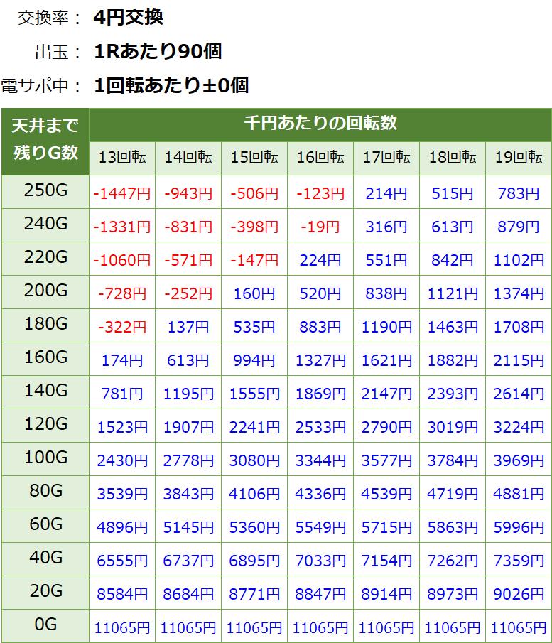 PAエウレカセブン4 甘デジ 天井期待値