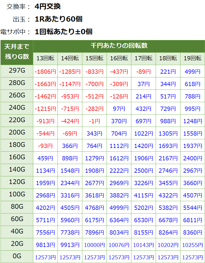 PA貞子vs伽椰子 頂上決戦 天井期待値