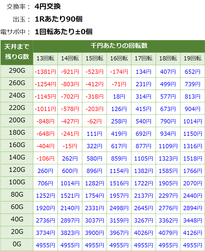 PAドラム海物語IN JAPAN 天井期待値