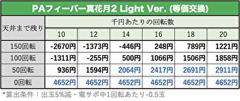 P真花月2 Light Ver. 遊タイム期待値