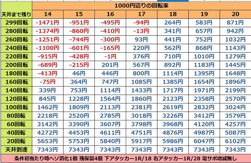 P銭形平次2 疾風STVer. 天井期待値