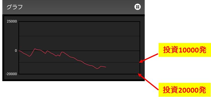 パチンコのスランプグラフから回転数を割り出す方法4