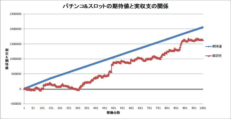 期待値と実収支のスランプグラフ1