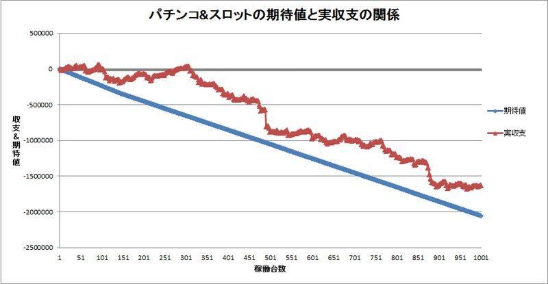 期待値と実収支のスランプグラフ2